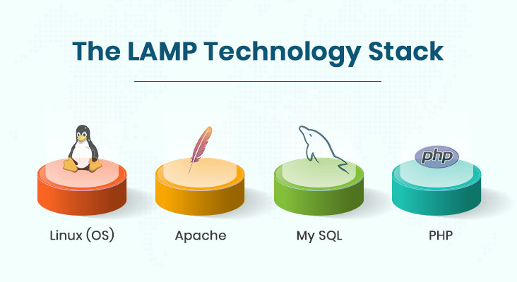 The LAMP Technology Stack